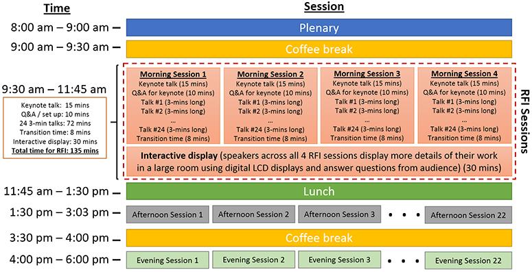 presentation format ideas